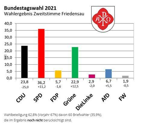 Wahlergebnisse_Friedensau_TobiasKoch_ThHF